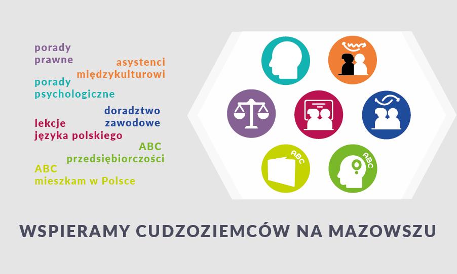 Wsparcie cudzoziemców na Mazowszu